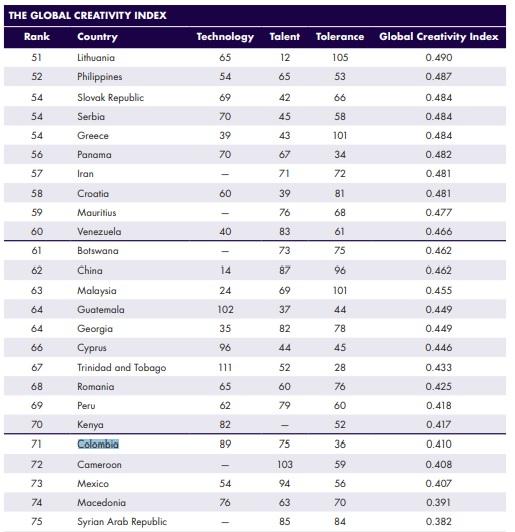 Gráfico extraído del Índice de Creatividad Global 2015.